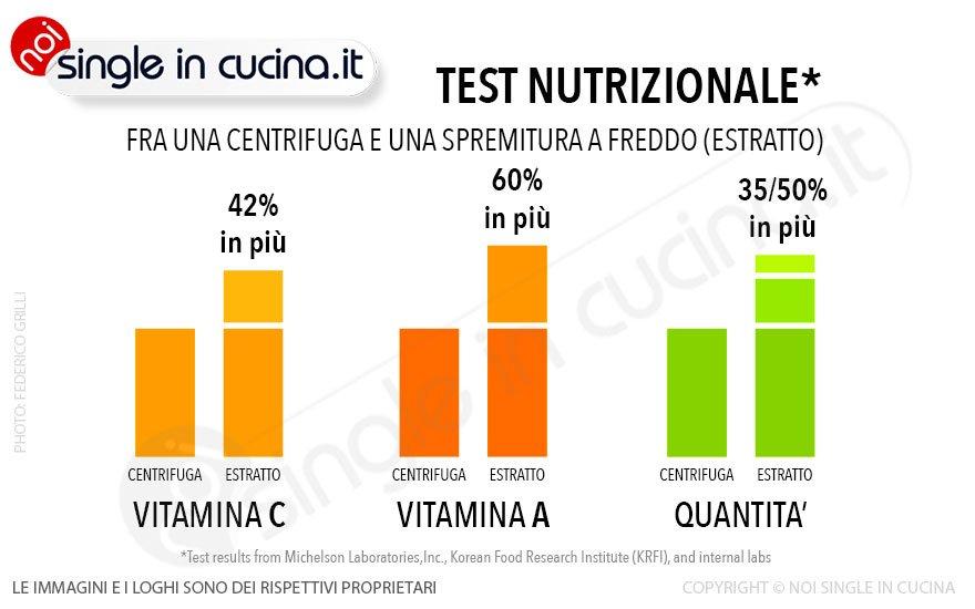 estrattore test-nutrizionale